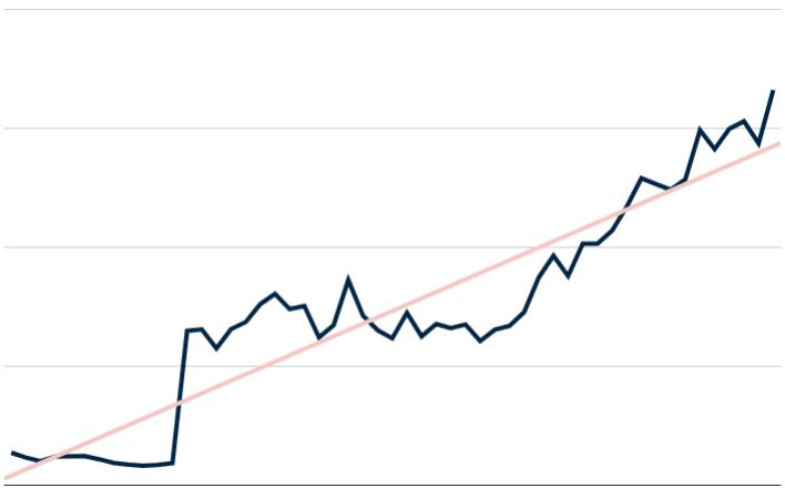 apda traffic growth chart
