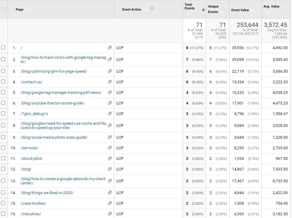 Average LCP by page in Google Analytics